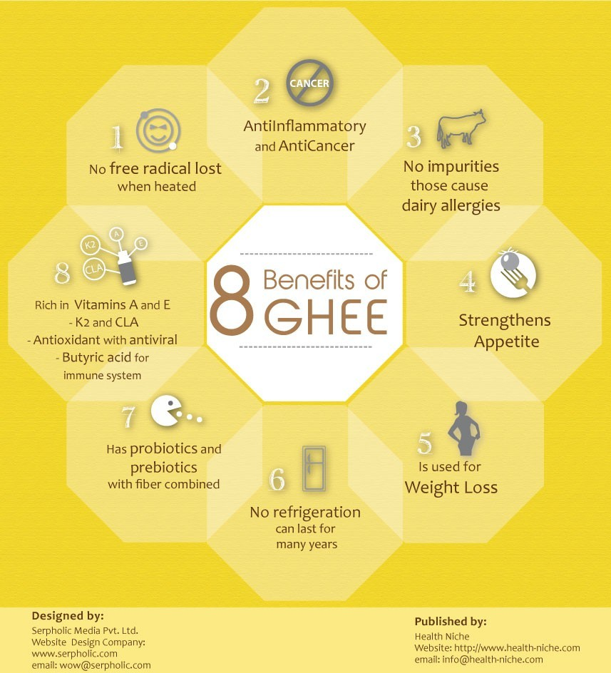 infographic: ghee and its benefits